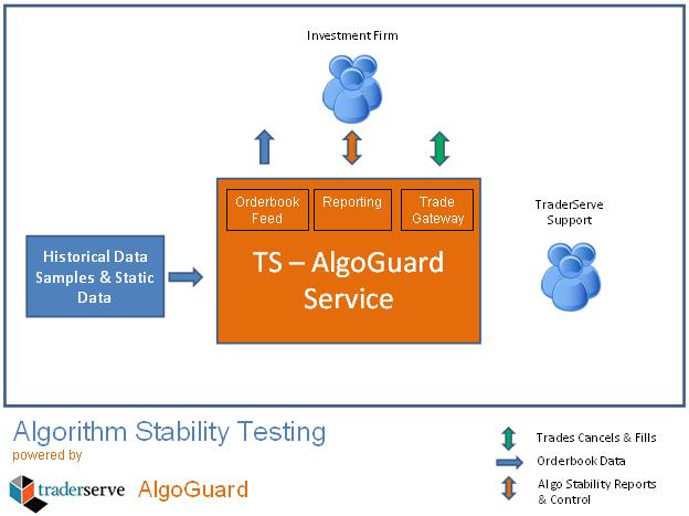 AlgoGuard   TraderServe Limited ::